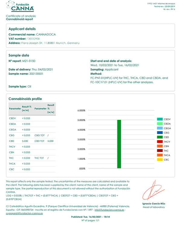 Cannadoca 5% COA Cannabinoïden