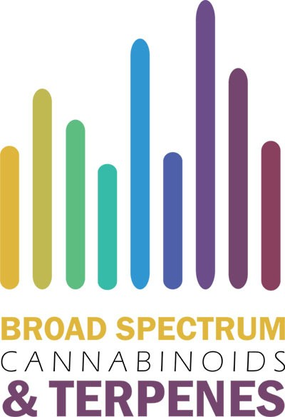 Breed spectrum cannabinoïden en terpenen
